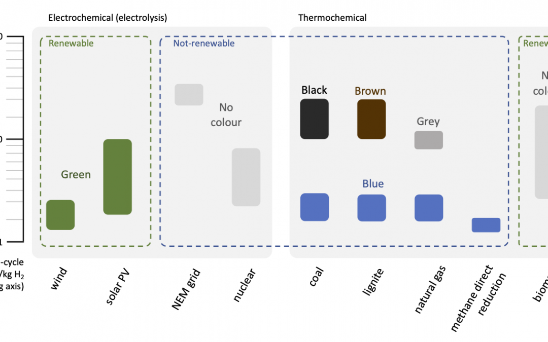 The Green and the Brown – the varied colours of hydrogen